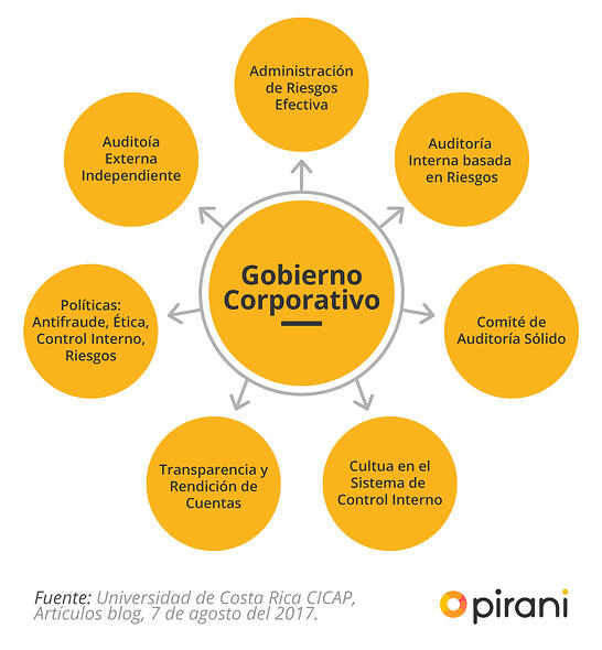3_PP_ABC_gobierno_corporativo_gestion_riesgo
