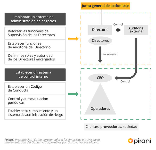 5_PP_ABC_gobierno_corporativo_gestion_riesgo