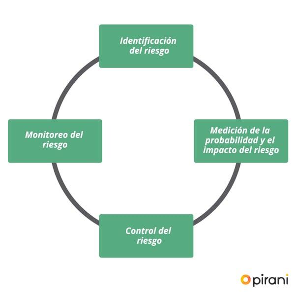 2_PP_herramientas_de_control_laft
