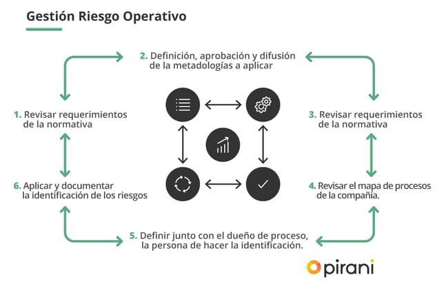2_PP_manual_para_el_sistema_de_gestion_del_riesgo_operacional