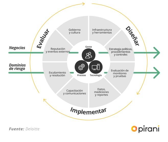 3_PP_manual_para_el_sistema_de_gestion_del_riesgo_operacional