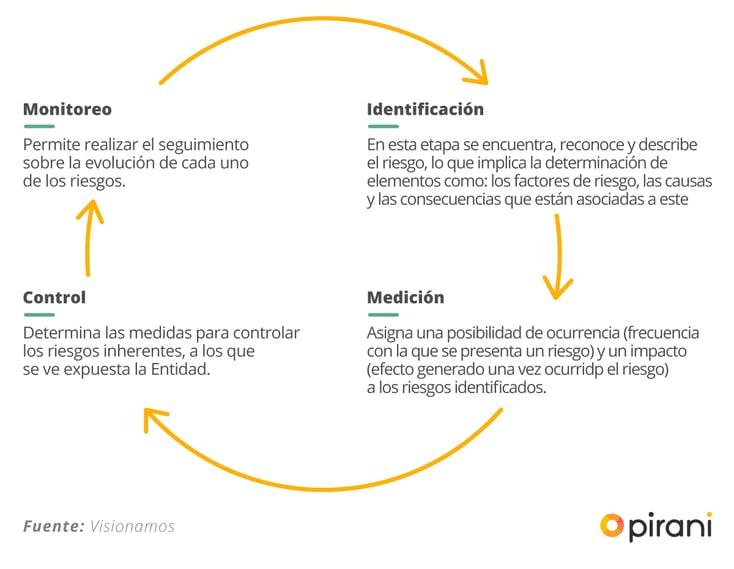 5_PP_manual_para_el_sistema_de_gestion_del_riesgo_operacional