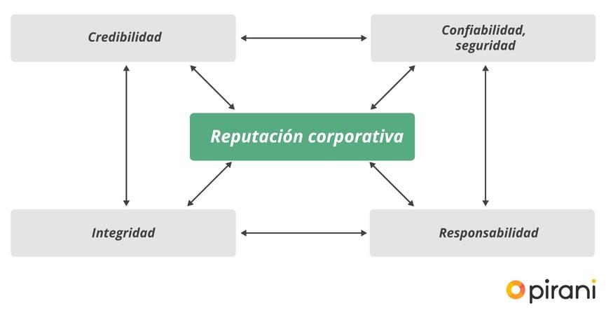 1_PP_importancia_gestionar_reputacion_empresa