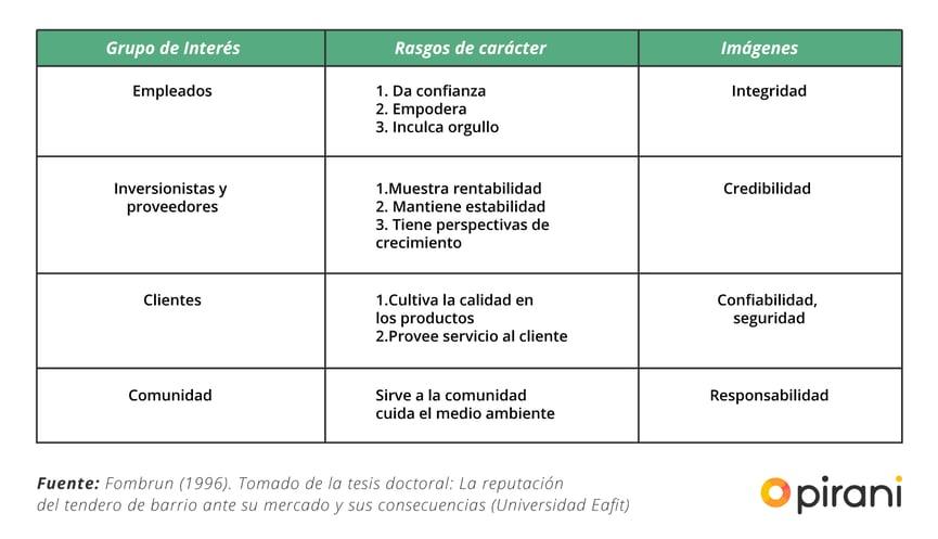 2_PP_importancia_gestionar_reputacion_empresa
