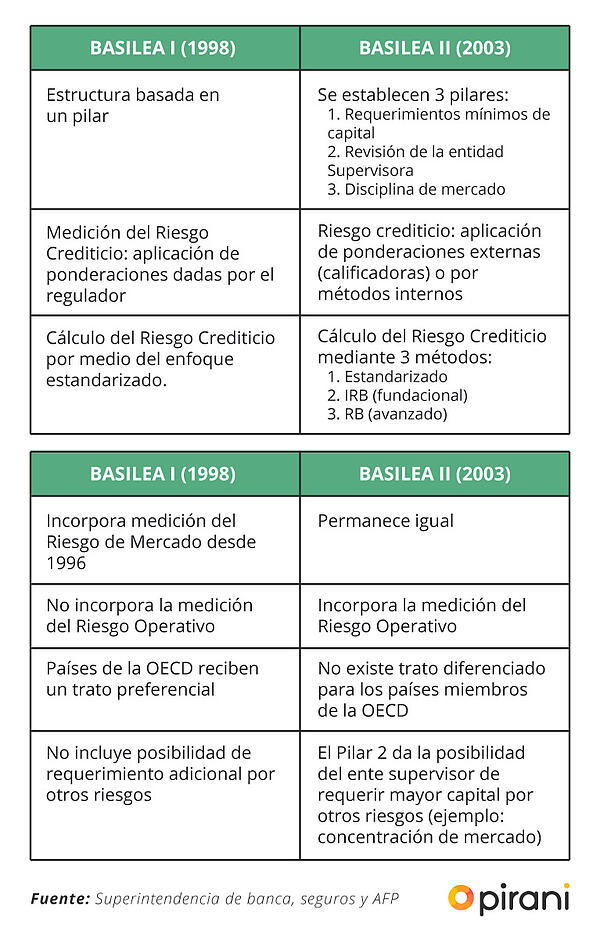 diferencias-basilea-I-basilea-II