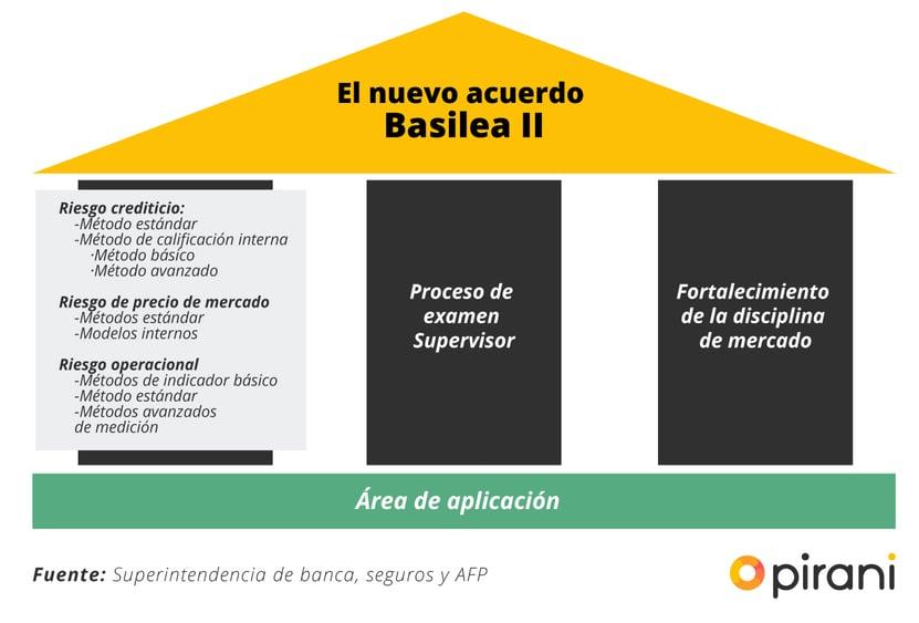 acuerdo-basilea-II