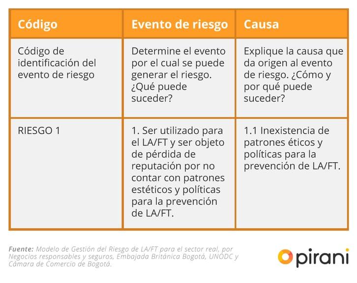 2_PP_estructura_gestion_de_riesgos_laft