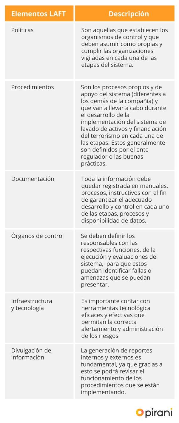 3_PP_estructura_gestion_de_riesgos_laft