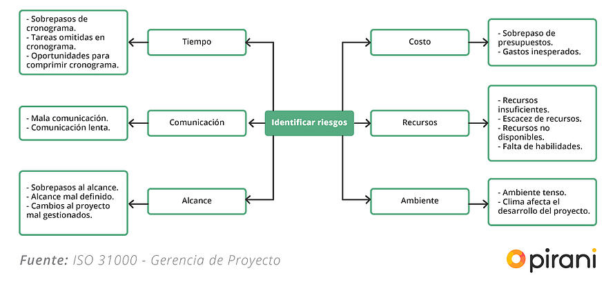 gestion_riesgos_norma_iso_31000