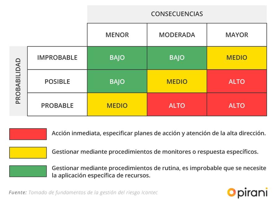 4_PP_checklist_gestion_riesgo_iso_31000
