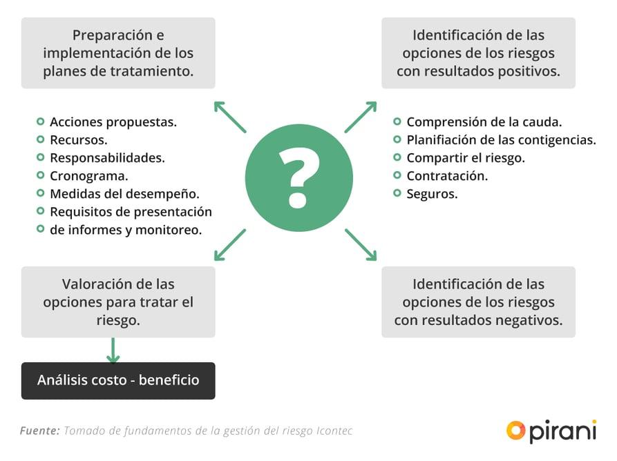 5_PP_checklist_gestion_riesgo_iso_31000
