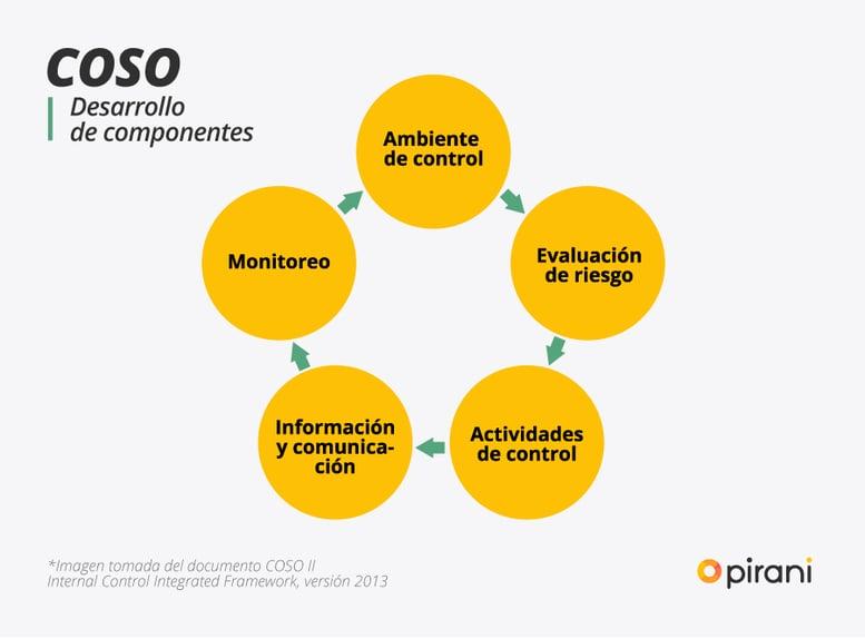 1_PP_graficas_COSO_gestionar_riesgo