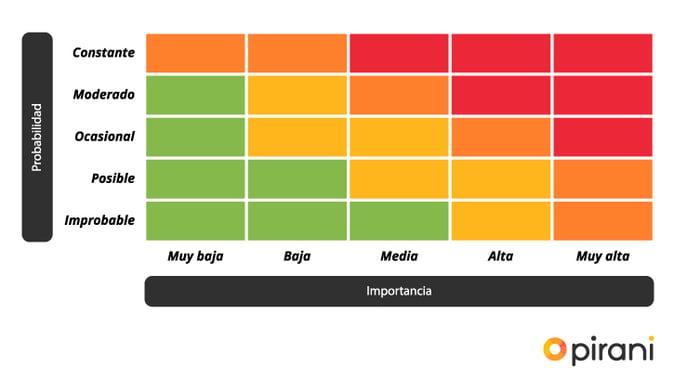 3_PP_graficas_COSO_gestionar_riesgo