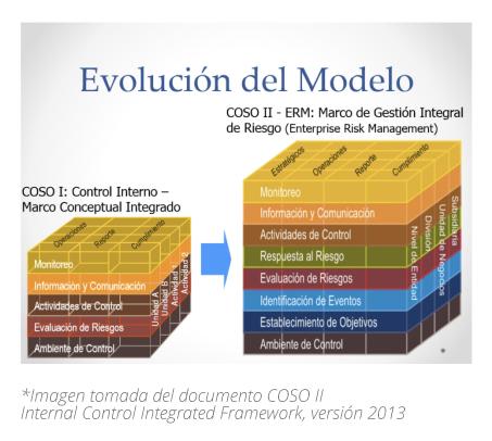 4_PP_graficas_COSO_gestionar_riesgo