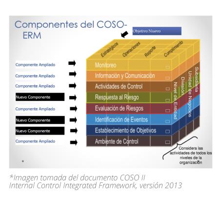 5_PP_graficas_COSO_gestionar_riesgo