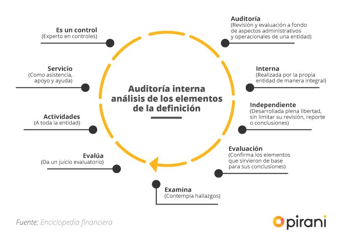 Fases y etapas auditoria interna