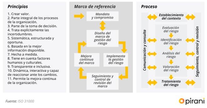 02_PP_guia-del-sistema-de-gestion-iso-31000