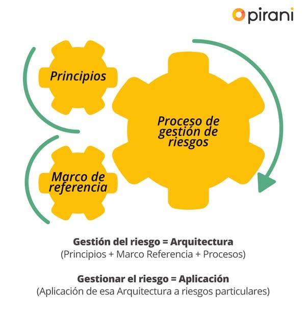 estructura-sistema-gestion-de-riesgos