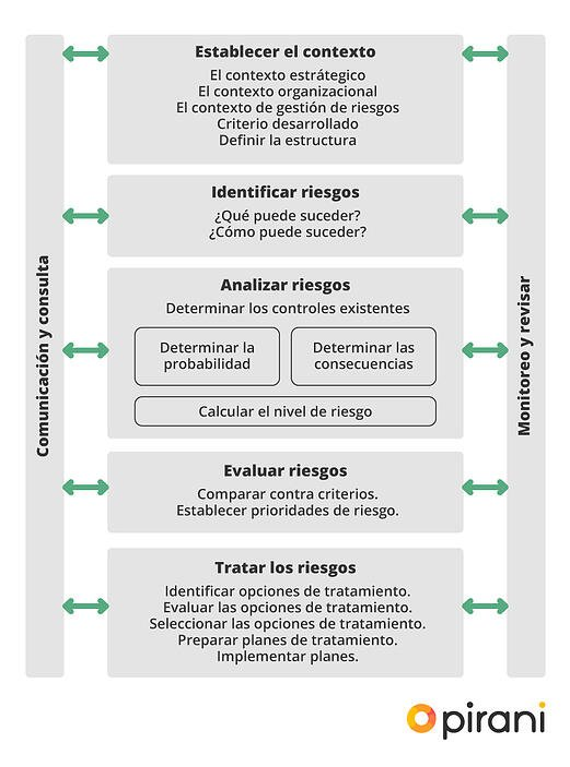 05_PP_guia-del-sistema-de-gestion-iso-31000