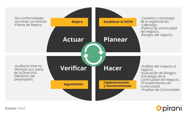 1_PP_guia_para_gestionar_un_plan_de_continuidad_de_negocio