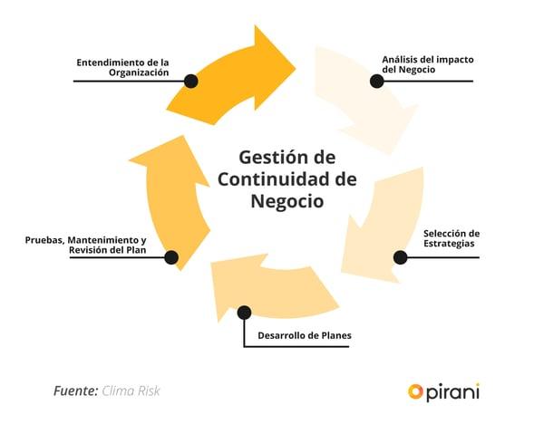 2_PP_guia_para_gestionar_un_plan_de_continuidad_de_negocio