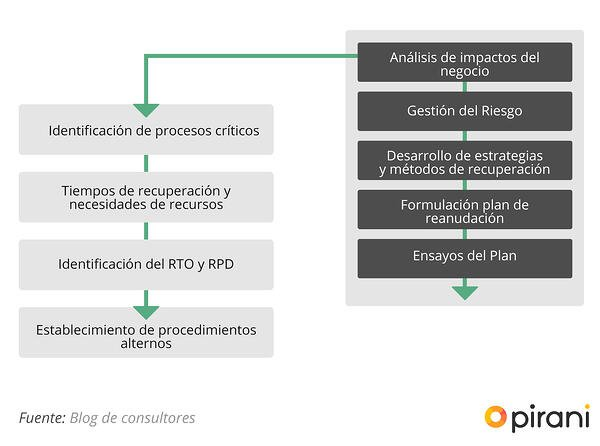 3_PP_guia_para_gestionar_un_plan_de_continuidad_de_negocio