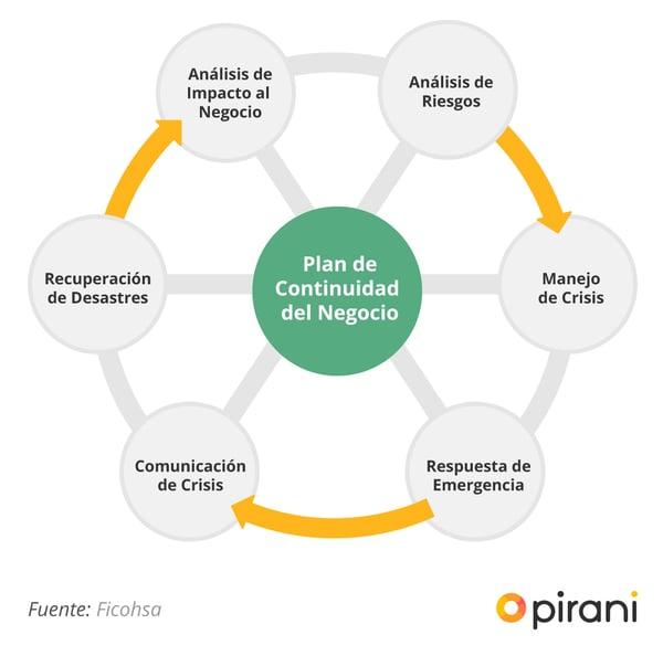 4_PP_guia_para_gestionar_un_plan_de_continuidad_de_negocio