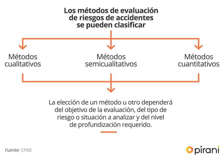 1_PP_guia_evaluacion_riesgo