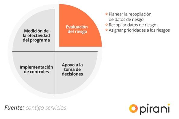 evaluacion_de_riesgos