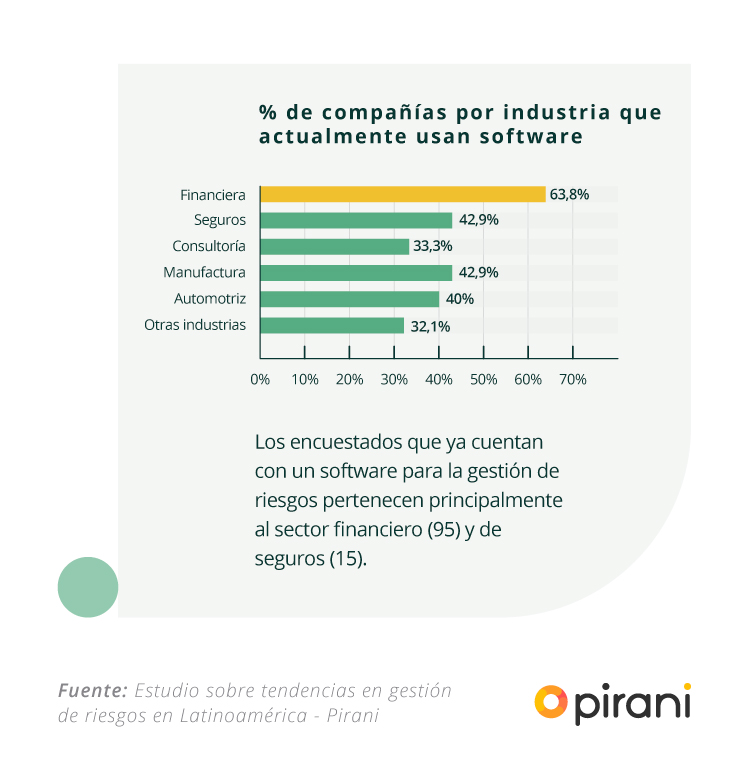 companias_uso_software_gestion_riesgos