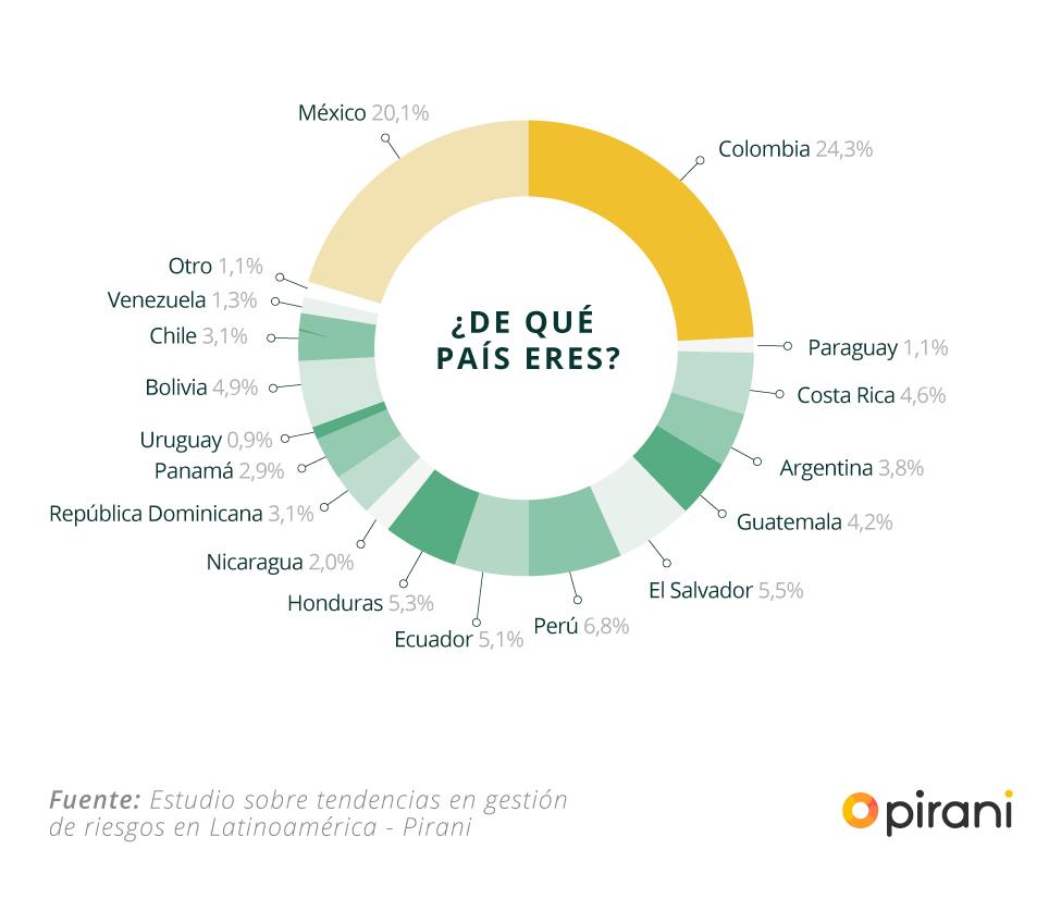 estudio_gestion_riesgos_paises