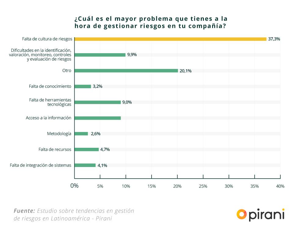 problemas_al_gestionar_riesgos