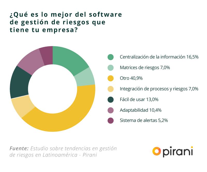 software_gestion_riesgos_empresas