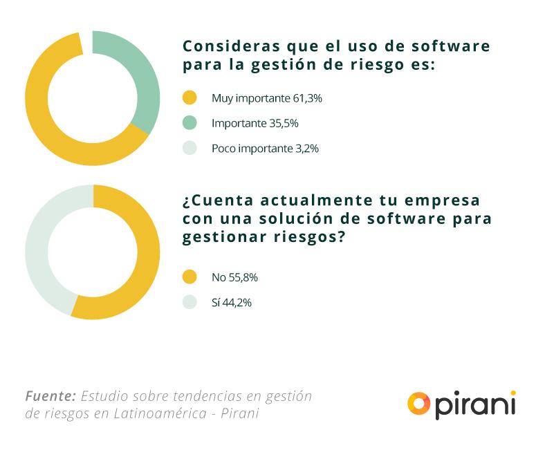 uso_software_gestion_riesgos
